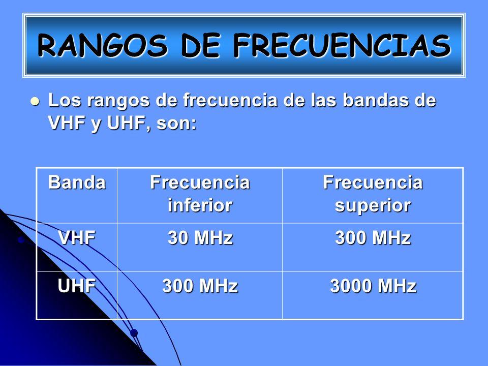 Las longitudes de ondas correspondientes son: Las longitudes de ondas correspondientes son: Banda Longitud de onda inferior Longitud de onda superior VHF UHF RANGOS DE FRECUENCIAS