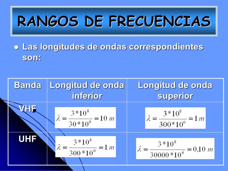 Las longitudes de ondas correspondientes son: Las longitudes de ondas correspondientes son: Banda Longitud de onda inferior Longitud de onda superior