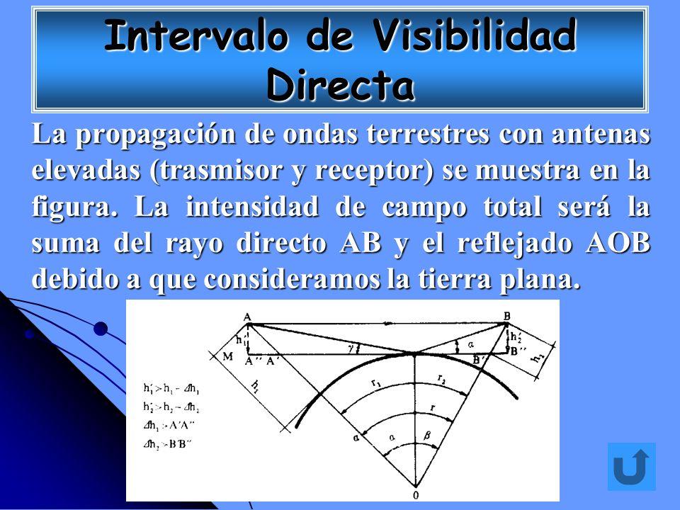 La propagación de ondas terrestres con antenas elevadas (trasmisor y receptor) se muestra en la figura. La intensidad de campo total será la suma del