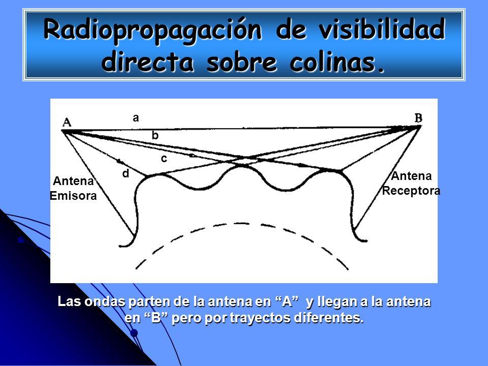 Las ondas parten de la antena en A y llegan a la antena en B pero por trayectos diferentes. Antena Emisora Antena Receptora a b c d Radiopropagación d