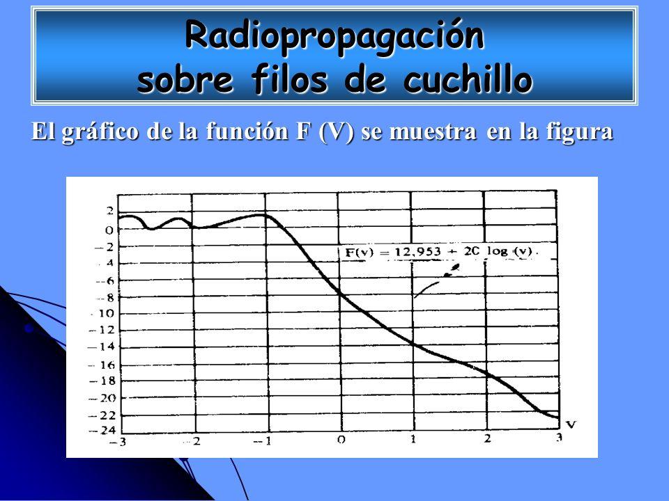 El gráfico de la función F (V) se muestra en la figura Radiopropagación sobre filos de cuchillo