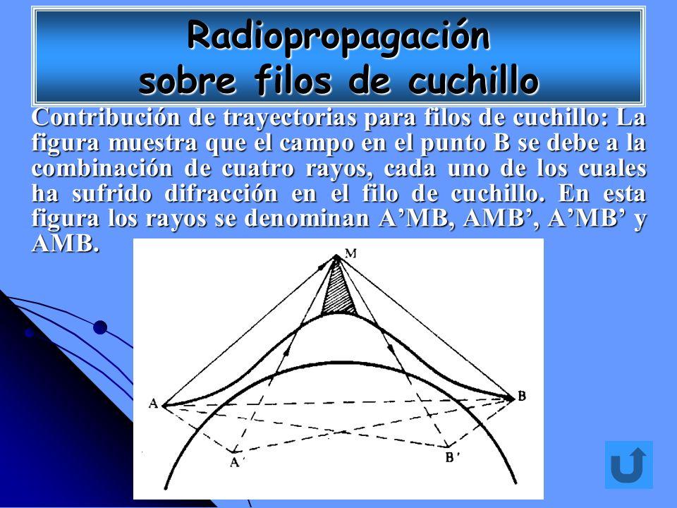 Contribución de trayectorias para filos de cuchillo: La figura muestra que el campo en el punto B se debe a la combinación de cuatro rayos, cada uno d