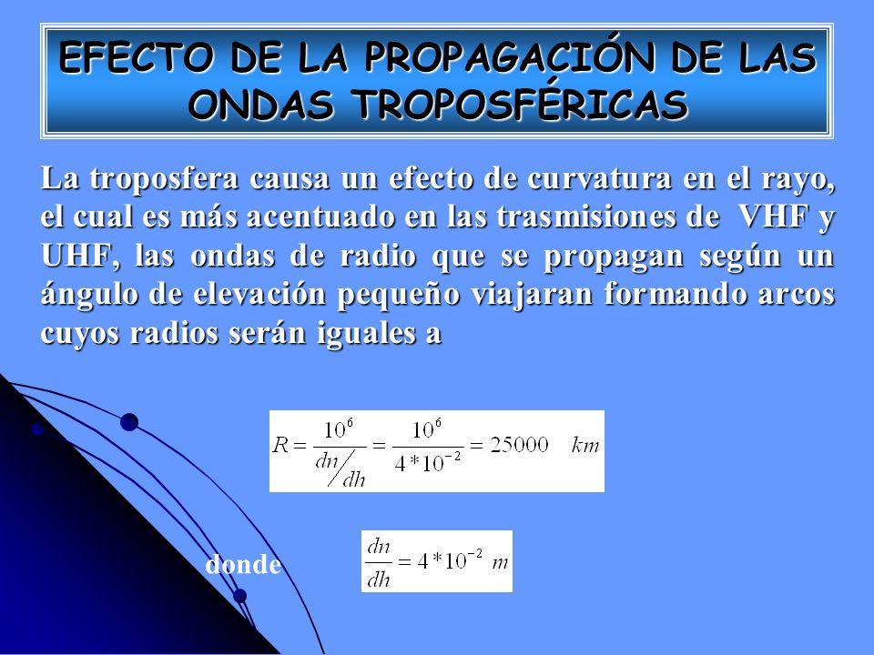 La troposfera causa un efecto de curvatura en el rayo, el cual es más acentuado en las trasmisiones de VHF y UHF, las ondas de radio que se propagan s