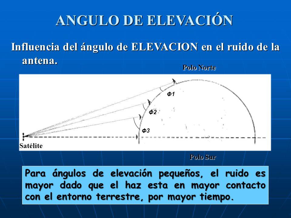 Influencia del ángulo de ELEVACION en el ruido de la antena. Para ángulos de elevación pequeños, el ruido es mayor dado que el haz esta en mayor conta