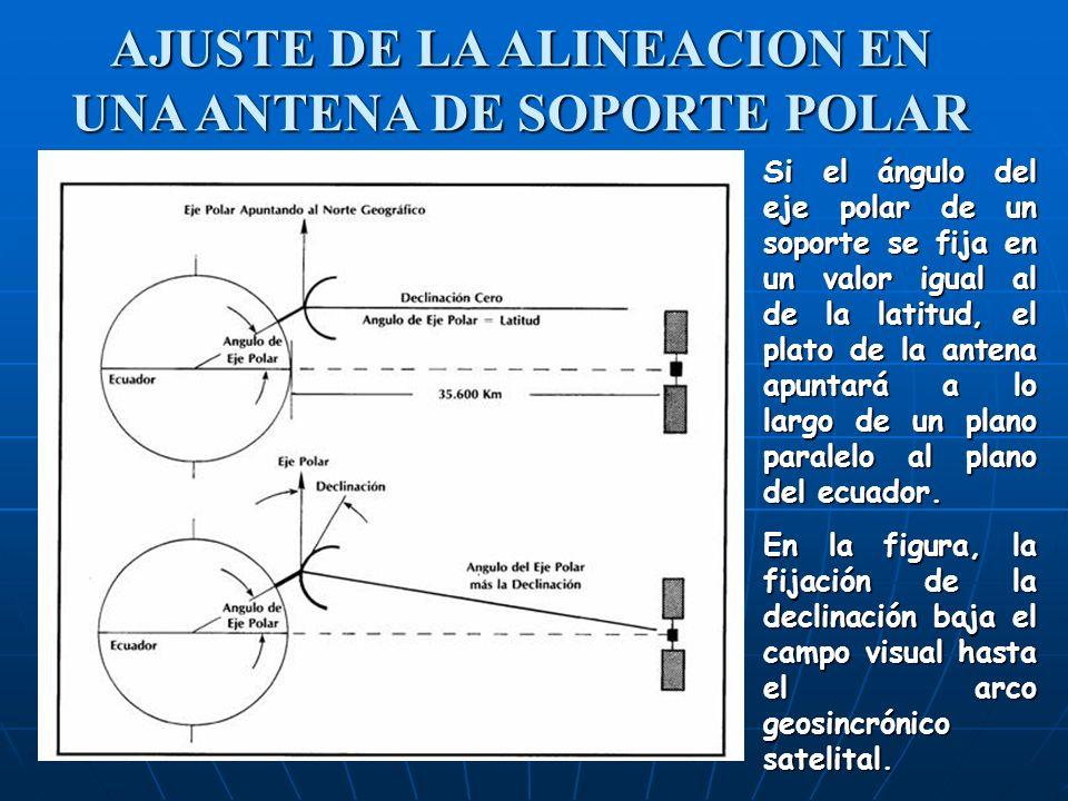 AJUSTE DE LA ALINEACION EN UNA ANTENA DE SOPORTE POLAR Si el ángulo del eje polar de un soporte se fija en un valor igual al de la latitud, el plato d