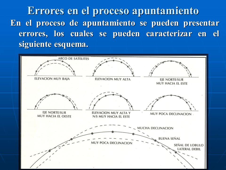 En el proceso de apuntamiento se pueden presentar errores, los cuales se pueden caracterizar en el siguiente esquema. Errores en el proceso apuntamien