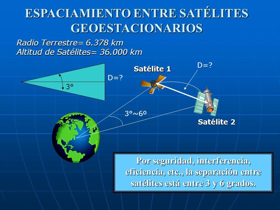 Por seguridad, interferencia, eficiencia, etc., la separación entre satélites está entre 3 y 6 grados. Satélite 2 Satélite 1 3°~6º D=? Radio Terrestre