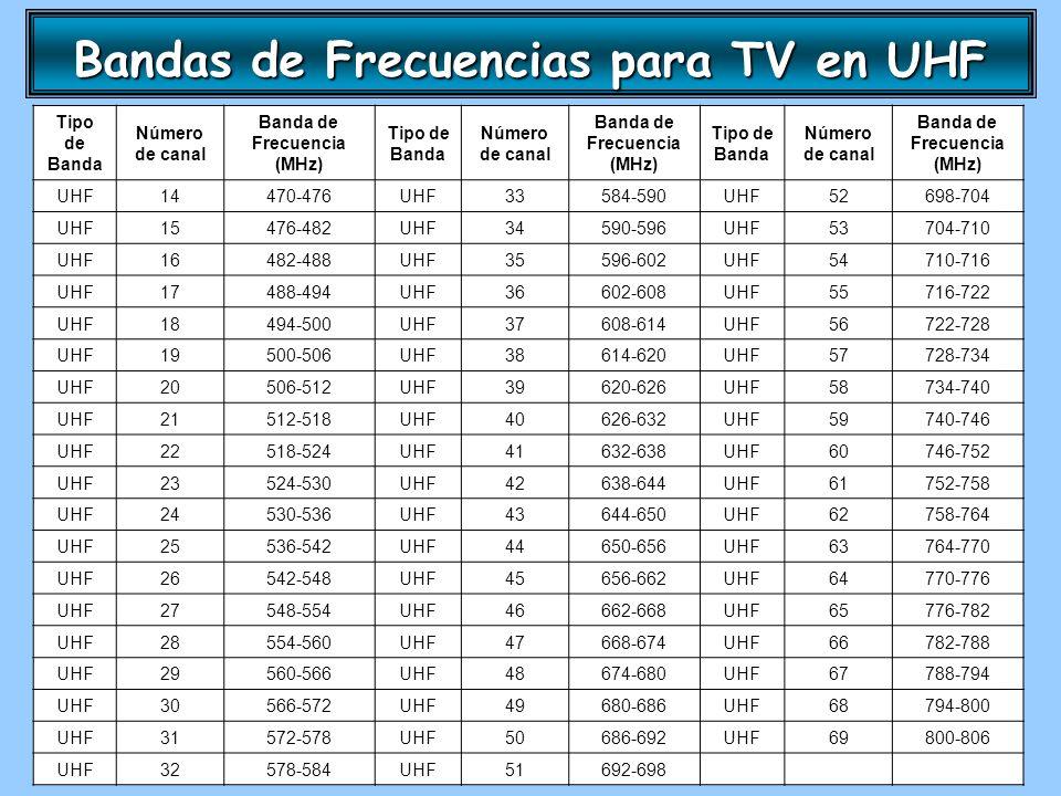 Bandas de Frecuencias para TV en UHF Tipo de Banda Número de canal Banda de Frecuencia (MHz) Tipo de Banda Número de canal Banda de Frecuencia (MHz) T