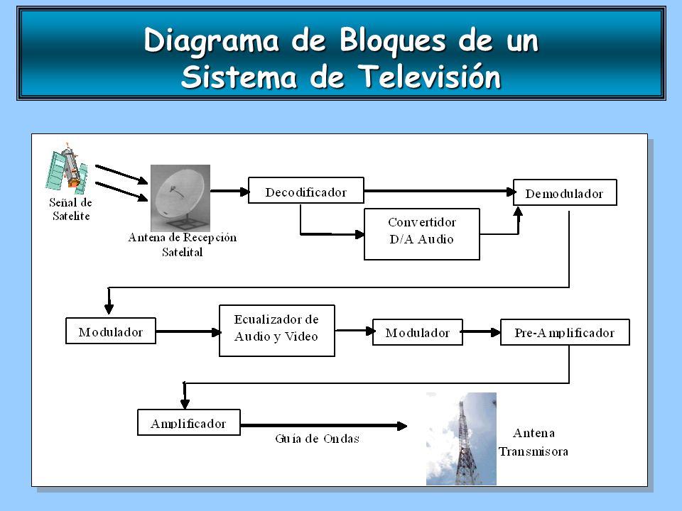 Diagrama de Bloques de un Sistema de Televisión