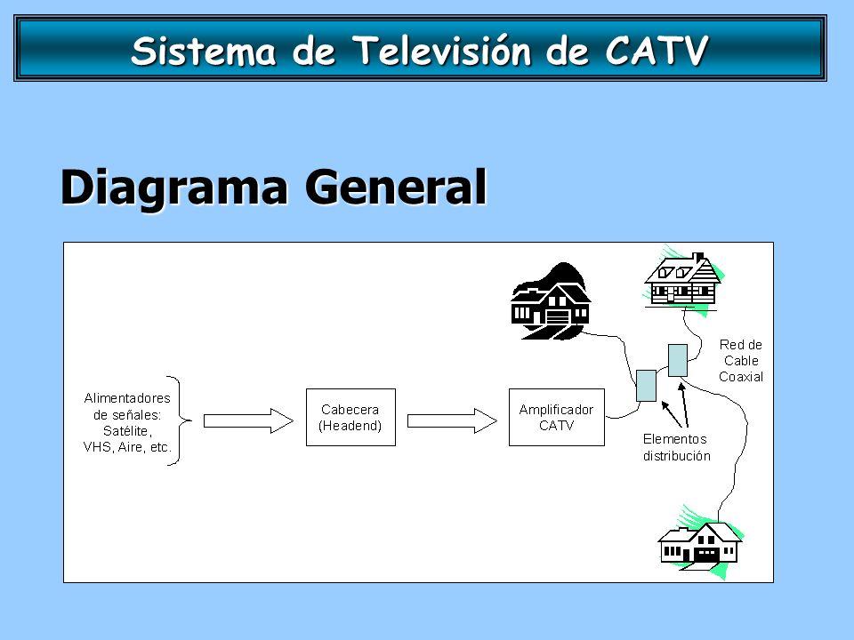 Sistema de Televisión de CATV Diagrama General