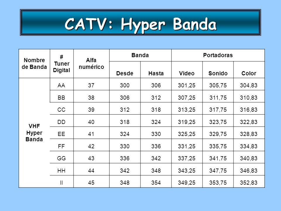 CATV: Hyper Banda Nombre de Banda # Tuner Digital Alfa numérico BandaPortadoras DesdeHastaVideoSonidoColor VHF Hyper Banda AA37300306301,25305,75304,8