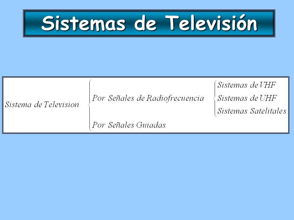 Señal de Televisión La señal de televisión tiene la siguiente estructura: La señal de televisión tiene la siguiente estructura: Figura