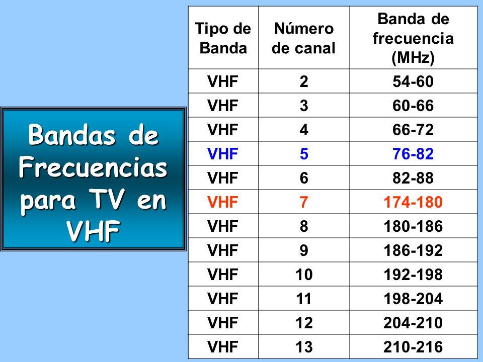 Bandas de Frecuencias para TV en UHF Tipo de Banda Número de canal Banda de Frecuencia (MHz) Tipo de Banda Número de canal Banda de Frecuencia (MHz) Tipo de Banda Número de canal Banda de Frecuencia (MHz) UHF14470-476UHF33584-590UHF52698-704 UHF15476-482UHF34590-596UHF53704-710 UHF16482-488UHF35596-602UHF54710-716 UHF17488-494UHF36602-608UHF55716-722 UHF18494-500UHF37608-614UHF56722-728 UHF19500-506UHF38614-620UHF57728-734 UHF20506-512UHF39620-626UHF58734-740 UHF21512-518UHF40626-632UHF59740-746 UHF22518-524UHF41632-638UHF60746-752 UHF23524-530UHF42638-644UHF61752-758 UHF24530-536UHF43644-650UHF62758-764 UHF25536-542UHF44650-656UHF63764-770 UHF26542-548UHF45656-662UHF64770-776 UHF27548-554UHF46662-668UHF65776-782 UHF28554-560UHF47668-674UHF66782-788 UHF29560-566UHF48674-680UHF67788-794 UHF30566-572UHF49680-686UHF68794-800 UHF31572-578UHF50686-692UHF69800-806 UHF32578-584UHF51692-698