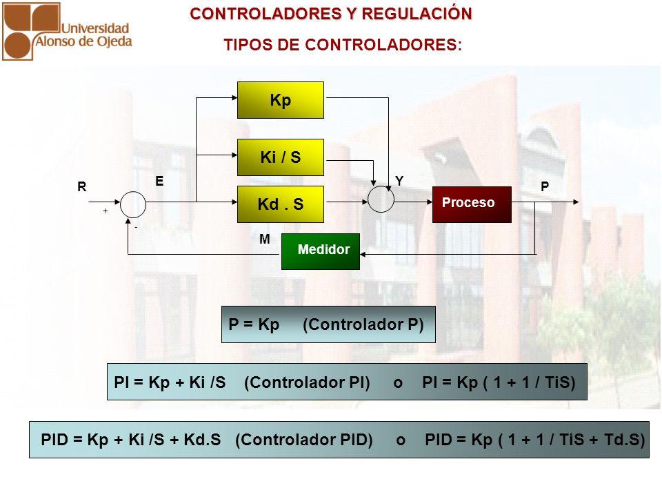 CONTROLADORES Y REGULACIÓN CONTROLADORES Y REGULACIÓN TIPOS DE CONTROLADORES: Kd. S Proceso Medidor P + - M R E Ki / S Kp Y P = Kp (Controlador P) PI