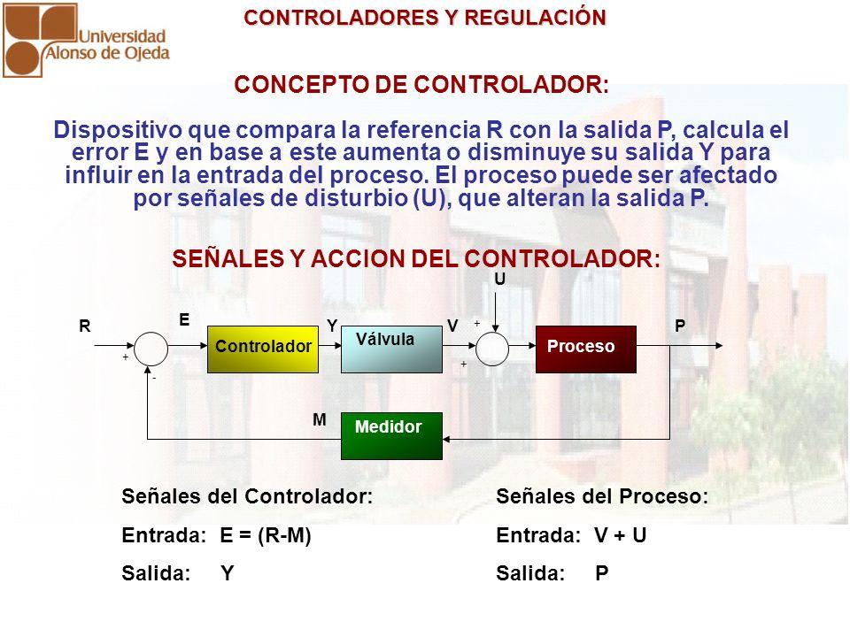 CONTROLADORES Y REGULACIÓN CONTROLADORES Y REGULACIÓN CONCEPTO DE CONTROLADOR: Dispositivo que compara la referencia R con la salida P, calcula el err