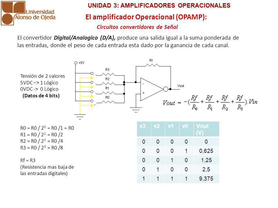 UNIDAD 3: AMPLIFICADORES OPERACIONALES UNIDAD 3: AMPLIFICADORES OPERACIONALES El amplificador Operacional (OPAMP): Circuitos convertidores de Señal El convertidor Analogico/Digital (A/D), produce un conjunto de salidas con solo dos niveles De voltaje (0 y 1), partir de un rango de voltajes a la entrada.