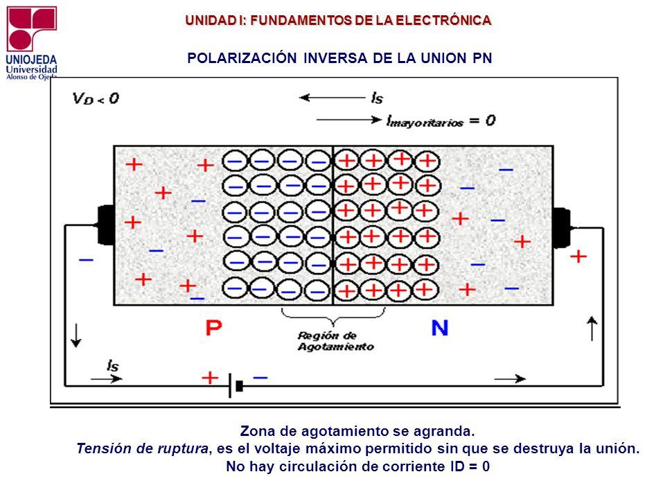 UNIDAD I: FUNDAMENTOS DE LA ELECTRÓNICA UNIDAD I: FUNDAMENTOS DE LA ELECTRÓNICA POLARIZACIÓN INVERSA DE LA UNION PN Zona de agotamiento se agranda. Te