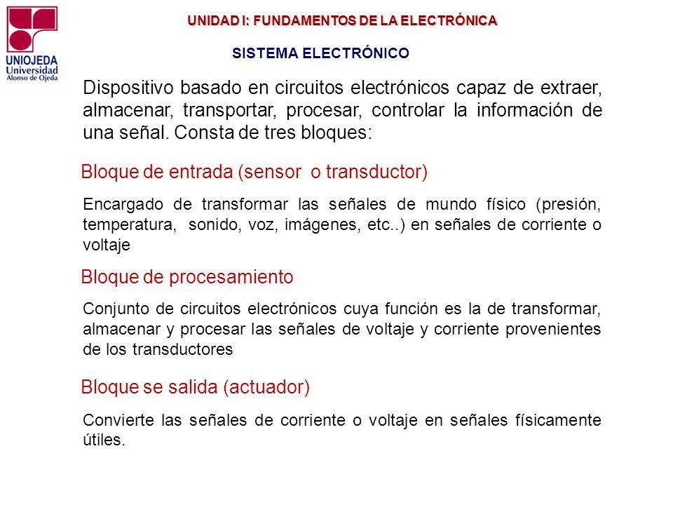 UNIDAD I: FUNDAMENTOS DE LA ELECTRÓNICA UNIDAD I: FUNDAMENTOS DE LA ELECTRÓNICA SISTEMA ELECTRÓNICO Dispositivo basado en circuitos electrónicos capaz