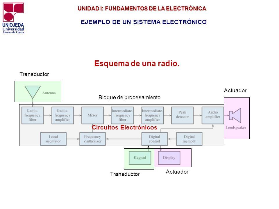 UNIDAD I: FUNDAMENTOS DE LA ELECTRÓNICA UNIDAD I: FUNDAMENTOS DE LA ELECTRÓNICA EJEMPLO DE UN SISTEMA ELECTRÓNICO Esquema de una radio. Transductor Ac
