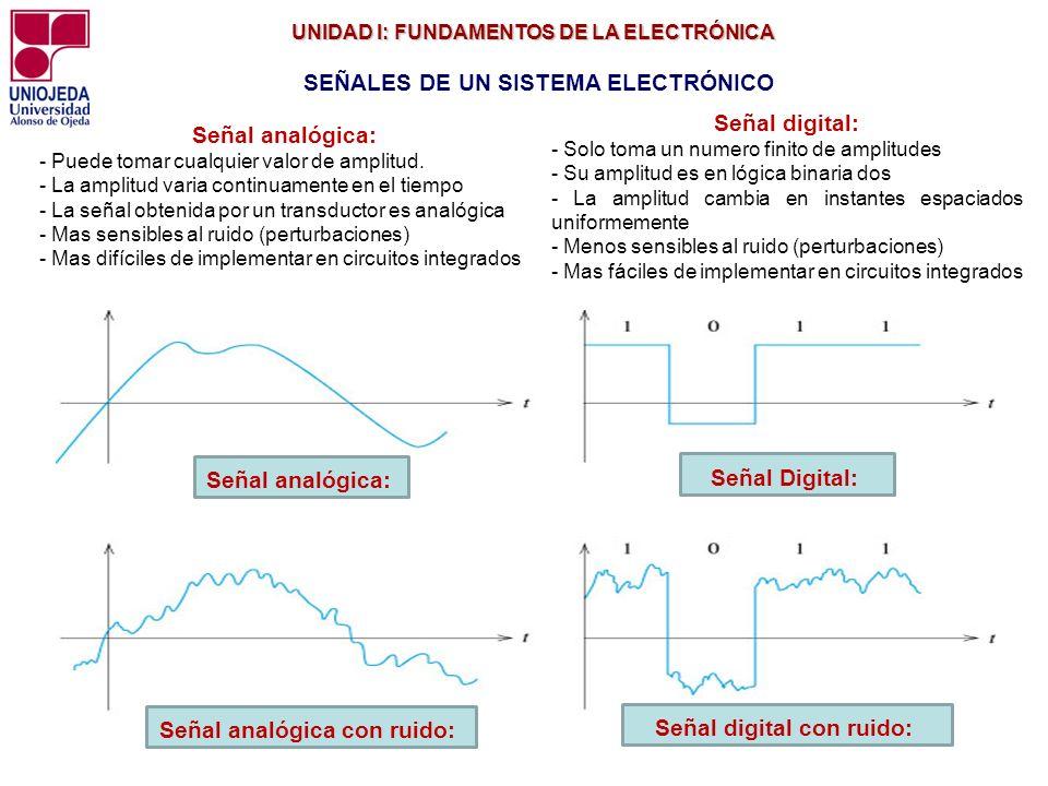 UNIDAD I: FUNDAMENTOS DE LA ELECTRÓNICA UNIDAD I: FUNDAMENTOS DE LA ELECTRÓNICA Señal analógica: - Puede tomar cualquier valor de amplitud. - La ampli