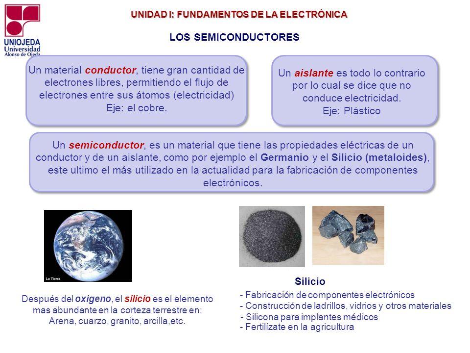 UNIDAD I: FUNDAMENTOS DE LA ELECTRÓNICA UNIDAD I: FUNDAMENTOS DE LA ELECTRÓNICA Un semiconductor, es un material que tiene las propiedades eléctricas