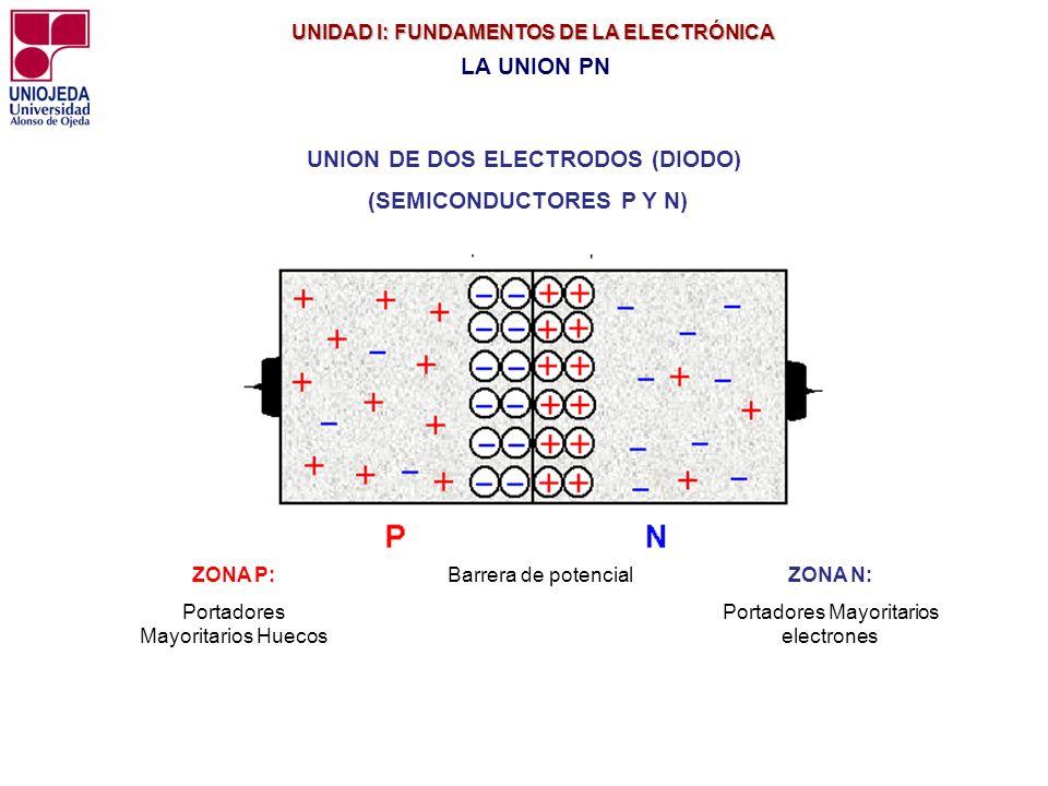 UNIDAD I: FUNDAMENTOS DE LA ELECTRÓNICA UNIDAD I: FUNDAMENTOS DE LA ELECTRÓNICA LA UNION PN Barrera de potencialZONA P: Portadores Mayoritarios Huecos