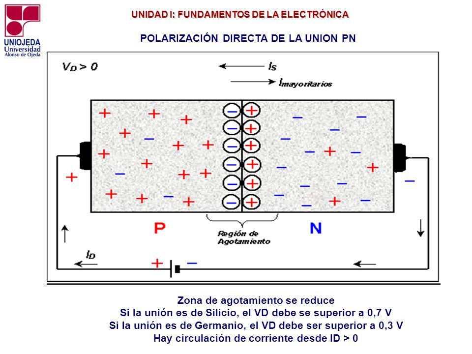 UNIDAD I: FUNDAMENTOS DE LA ELECTRÓNICA UNIDAD I: FUNDAMENTOS DE LA ELECTRÓNICA POLARIZACIÓN DIRECTA DE LA UNION PN Zona de agotamiento se reduce Si l