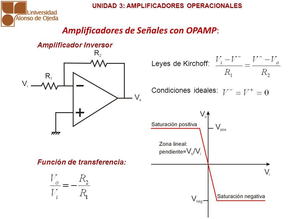 UNIDAD 3: AMPLIFICADORES OPERACIONALES UNIDAD 3: AMPLIFICADORES OPERACIONALES Amplificador Inversor VoVo ViVi A -A t Ejemplo 2: VoVo ViVi A -A t +V cc -V cc saturación Ejemplo 1: Amplificadores de Señales con OPAMP: