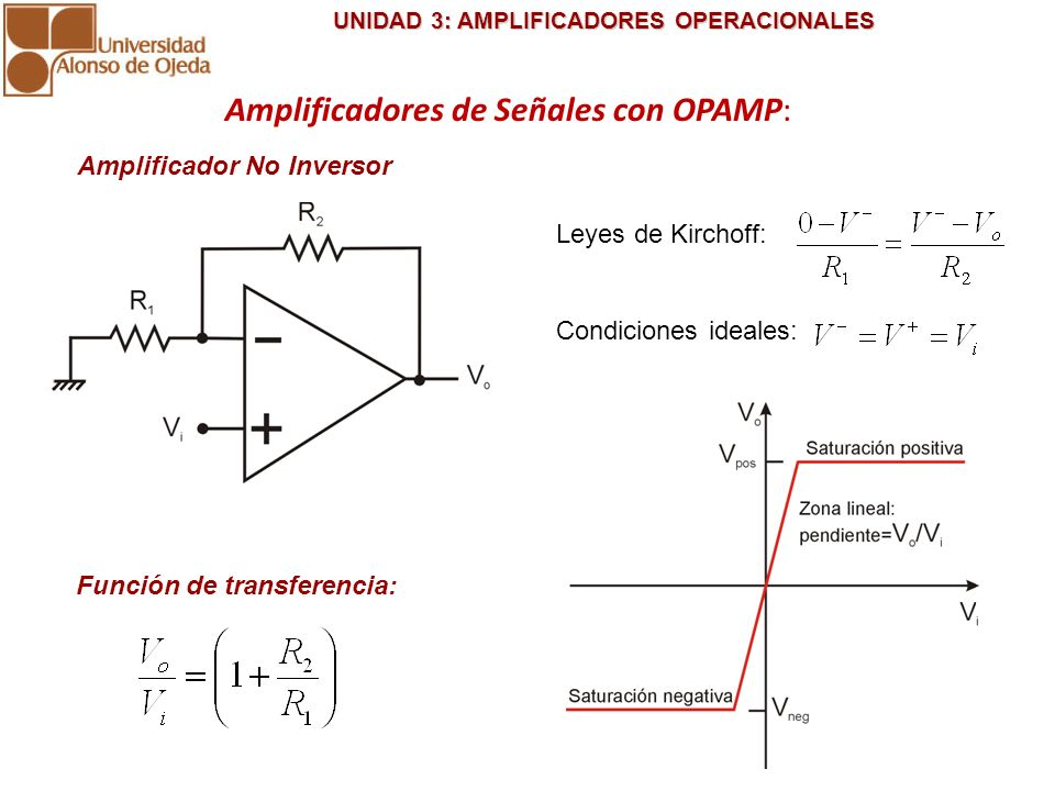 UNIDAD 3: AMPLIFICADORES OPERACIONALES UNIDAD 3: AMPLIFICADORES OPERACIONALES Amplificador No Inversor saturación VoVo ViVi A -A t Ejemplo 2: Ejemplo 1: VoVo ViVi A -A t +V cc -V cc saturación Amplificadores de Señales con OPAMP: