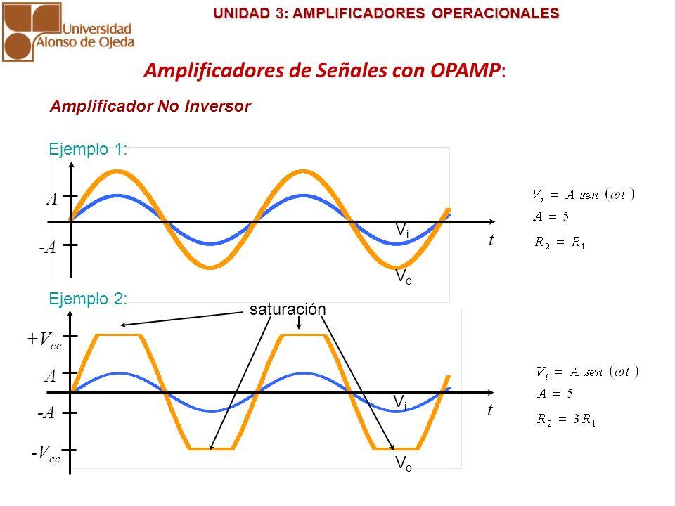 UNIDAD 3: AMPLIFICADORES OPERACIONALES UNIDAD 3: AMPLIFICADORES OPERACIONALES Amplificador No Inversor saturación VoVo ViVi A -A t Ejemplo 2: Ejemplo