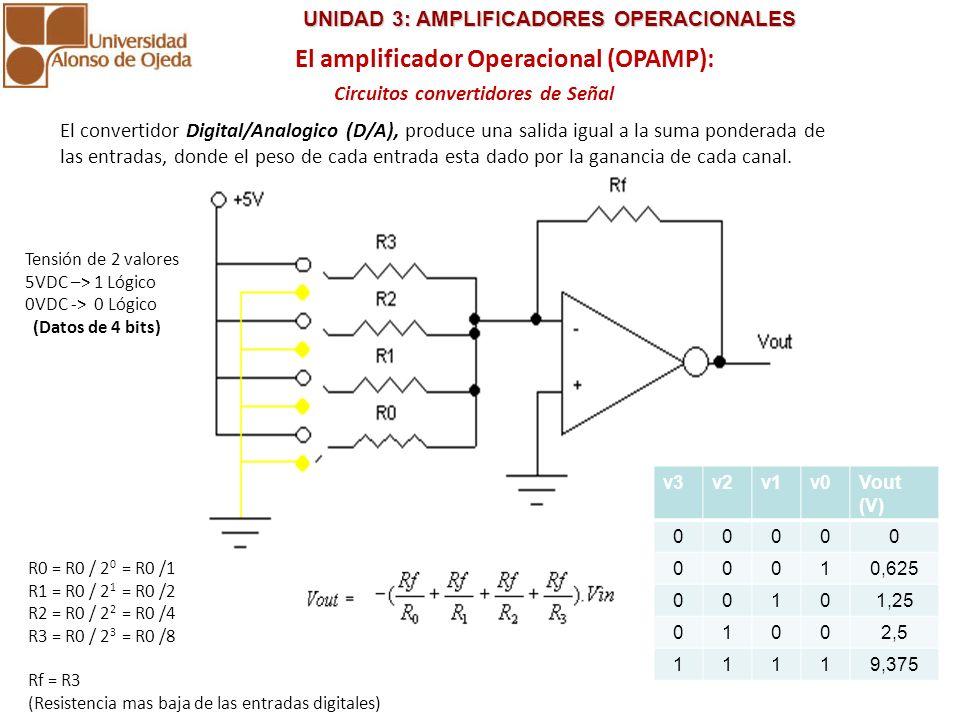 UNIDAD 3: AMPLIFICADORES OPERACIONALES UNIDAD 3: AMPLIFICADORES OPERACIONALES El convertidor Analogico/Digital (A/D), produce un conjunto de salidas con solo dos niveles De voltaje (0 y 1), partir de un rango de voltajes a la entrada.