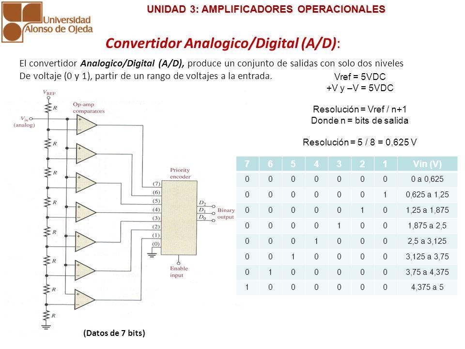 UNIDAD 3: AMPLIFICADORES OPERACIONALES UNIDAD 3: AMPLIFICADORES OPERACIONALES El convertidor Analogico/Digital (A/D), produce un conjunto de salidas c
