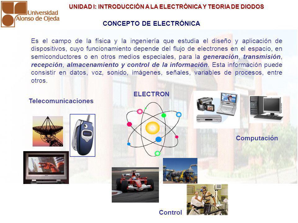 UNIDAD I: INTRODUCCIÓN A LA ELECTRÓNICA Y TEORIA DE DIODOS UNIDAD I: INTRODUCCIÓN A LA ELECTRÓNICA Y TEORIA DE DIODOS CONCEPTO DE ELECTRÓNICA Es el ca