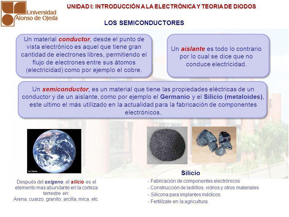UNIDAD I: INTRODUCCIÓN A LA ELECTRÓNICA Y TEORIA DE DIODOS UNIDAD I: INTRODUCCIÓN A LA ELECTRÓNICA Y TEORIA DE DIODOS SEMICONDUCTORES (CRISTAL DE SILICIO) En equilibrio (Aislante) Electrones libres y zona de conducción.