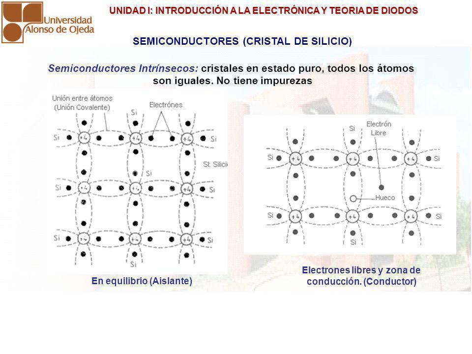 UNIDAD I: INTRODUCCIÓN A LA ELECTRÓNICA Y TEORIA DE DIODOS UNIDAD I: INTRODUCCIÓN A LA ELECTRÓNICA Y TEORIA DE DIODOS TIPOS DE SEMICONDUCTORES TIPO P: Portadores mayoritarios huecos (+) Semiconductores Extrínsecos: se le agregan impurezas, es decir átomos diferentes de otros materiales (aleaciones).