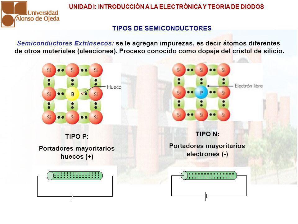 UNIDAD I: INTRODUCCIÓN A LA ELECTRÓNICA Y TEORIA DE DIODOS UNIDAD I: INTRODUCCIÓN A LA ELECTRÓNICA Y TEORIA DE DIODOS LA UNION PN Zona de agotamiento (Barrera de potencial) ZONA P: Portadores Mayoritarios Huecos ZONA N: Portadores Mayoritarios electrones UNION DE DOS ELECTRODOS (DIODO) (SEMICONDUCTORES P Y N)