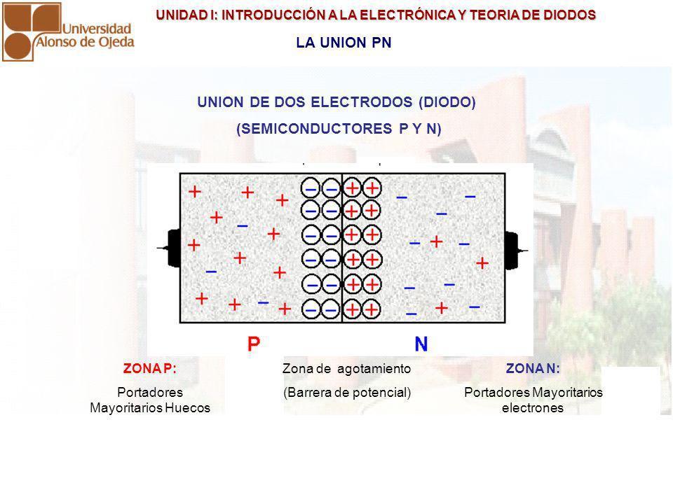 UNIDAD I: INTRODUCCIÓN A LA ELECTRÓNICA Y TEORIA DE DIODOS UNIDAD I: INTRODUCCIÓN A LA ELECTRÓNICA Y TEORIA DE DIODOS POLARIZACIÓN DIRECTA DE LA UNION PN Zona de agotamiento se reduce Si la unión es de Silicio, el VD debe se superior a 0,7 V Si la unión es de Germanio, el VD debe ser superior a 0,3 V Hay circulación de corriente desde ID > 0