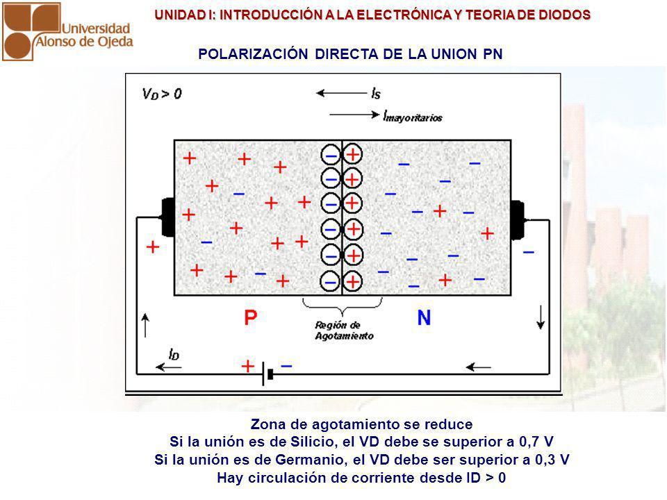 UNIDAD I: INTRODUCCIÓN A LA ELECTRÓNICA Y TEORIA DE DIODOS UNIDAD I: INTRODUCCIÓN A LA ELECTRÓNICA Y TEORIA DE DIODOS POLARIZACIÓN INVERSA DE LA UNION PN Zona de agotamiento se agranda.