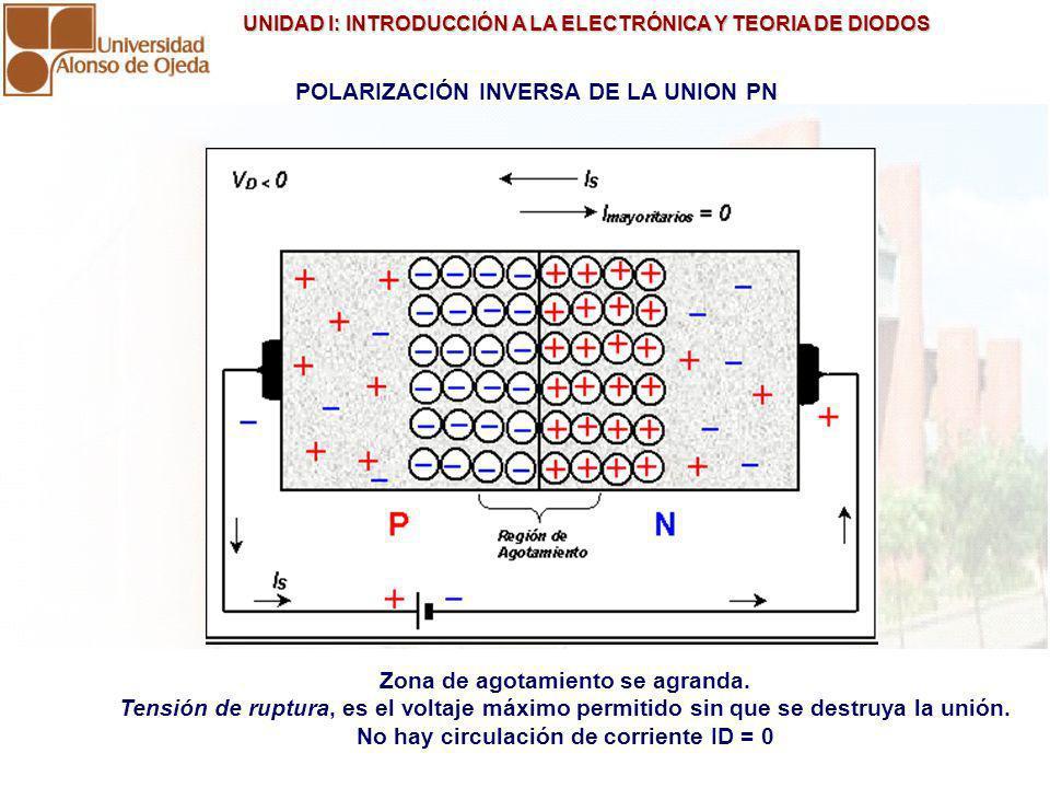 UNIDAD I: INTRODUCCIÓN A LA ELECTRÓNICA Y TEORIA DE DIODOS UNIDAD I: INTRODUCCIÓN A LA ELECTRÓNICA Y TEORIA DE DIODOS POLARIZACIÓN INVERSA DE LA UNION