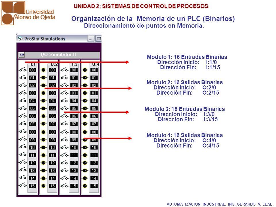 UNIDAD 2: SISTEMAS DE CONTROL DE PROCESOS UNIDAD 2: SISTEMAS DE CONTROL DE PROCESOS Direccionamiento de puntos en Memoria. Modulo 1: 16 Entradas Binar