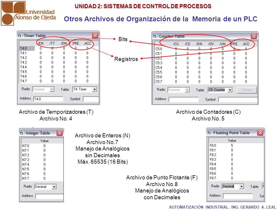 UNIDAD 2: SISTEMAS DE CONTROL DE PROCESOS UNIDAD 2: SISTEMAS DE CONTROL DE PROCESOS Otros Archivos de Organización de la Memoria de un PLC Archivo de