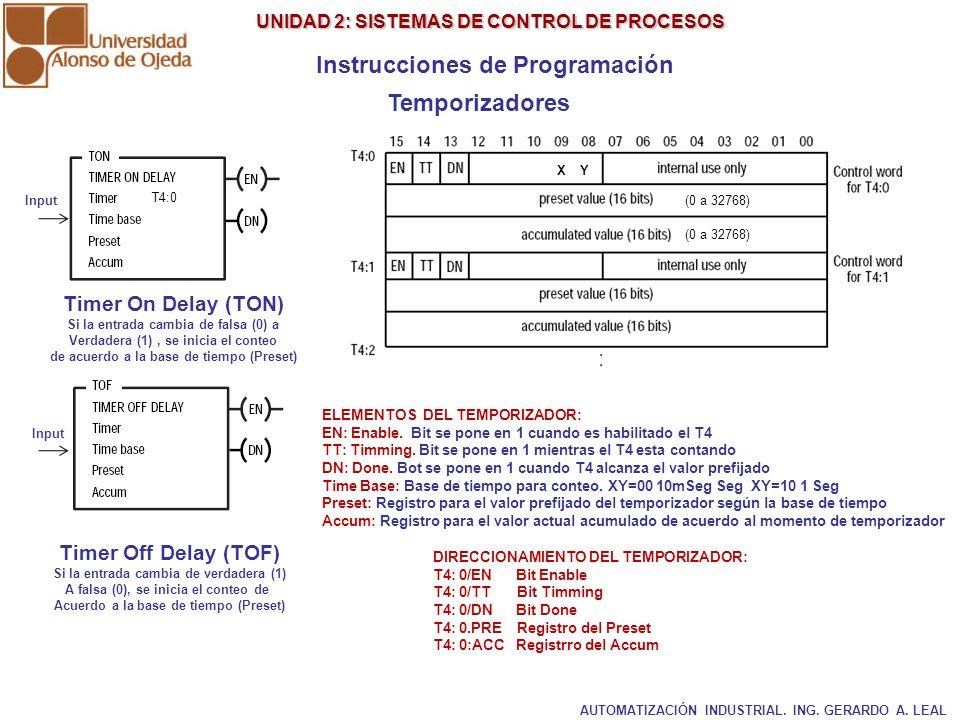 UNIDAD 2: SISTEMAS DE CONTROL DE PROCESOS UNIDAD 2: SISTEMAS DE CONTROL DE PROCESOS Instrucciones de Programación Temporizadores Timer On Delay (TON)