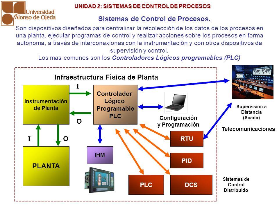 UNIDAD 2: SISTEMAS DE CONTROL DE PROCESOS UNIDAD 2: SISTEMAS DE CONTROL DE PROCESOS Sistemas de Control de Procesos. Son dispositivos diseñados para c