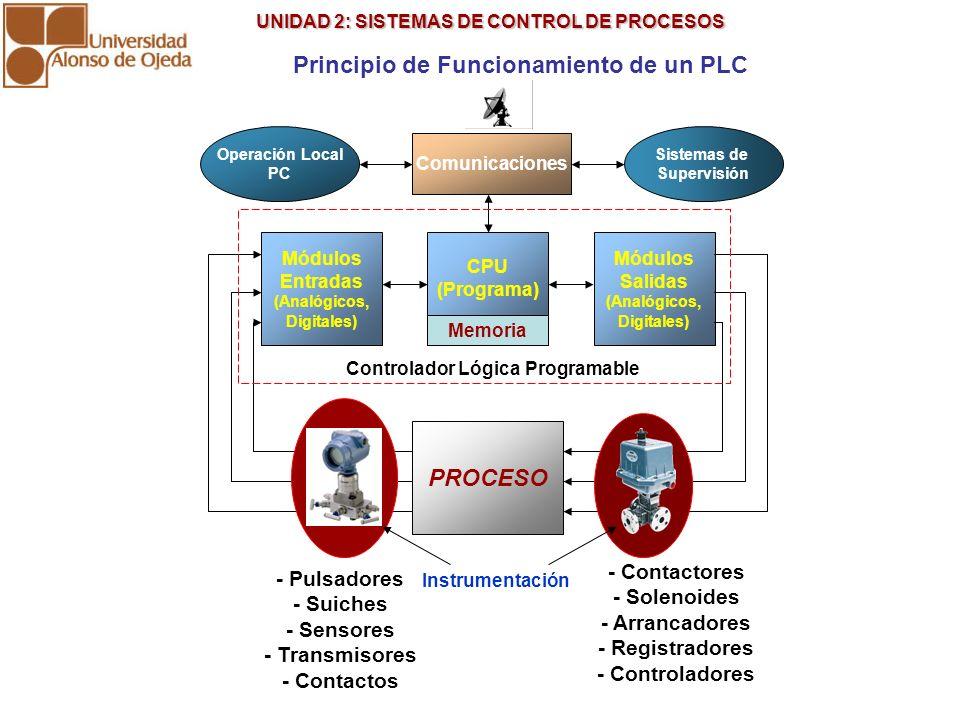 UNIDAD 2: SISTEMAS DE CONTROL DE PROCESOS UNIDAD 2: SISTEMAS DE CONTROL DE PROCESOS Principio de Funcionamiento de un PLC CPU (Programa) Módulos Salid