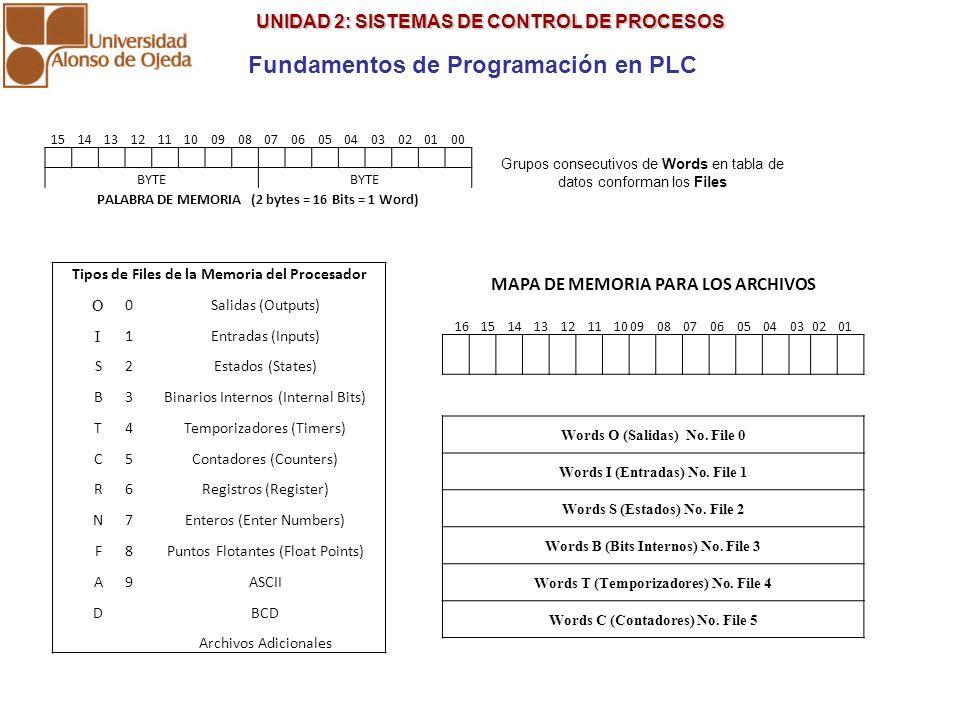 UNIDAD 2: SISTEMAS DE CONTROL DE PROCESOS UNIDAD 2: SISTEMAS DE CONTROL DE PROCESOS Fundamentos de Programación en PLC 1514131211100908070605040302010