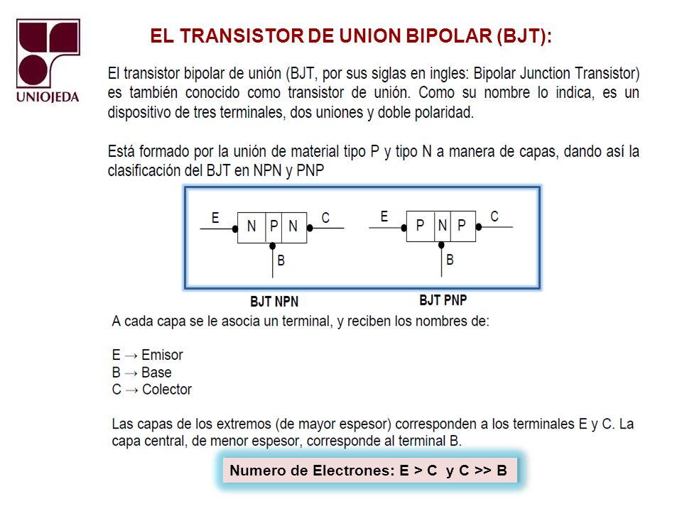 EL TRANSISTOR DE UNION BIPOLAR (BJT): Estructura Interna y Simbología Diodo Colector Base (Salida) Diodo Emisor Base (Entrada) Aspecto