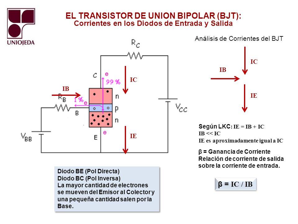 EL TRANSISTOR DE UNION BIPOLAR (BJT): Circuito básico de polarización Emisor Común BJT NPN Parámetros Etapa de Entrada: VBB = Voltaje de la Fuente de Base RB = Resistencia de polarización por la Base IB = Corriente de Base VBE = Voltaje Diodo Base-Emisor (0,6 V) Silicio Parámetros Etapa de Entrada: VBB = Voltaje de la Fuente de Base RB = Resistencia de polarización por la Base IB = Corriente de Base VBE = Voltaje Diodo Base-Emisor (0,6 V) Silicio Parámetros Etapa de Salida: VCC = Voltaje de la Fuente de Colector RC = Resistencia limitadora de Colector IC = Corriente de Colector VCE = Voltaje Colector-Emisor IE = Corriente de Emisor Parámetros Etapa de Salida: VCC = Voltaje de la Fuente de Colector RC = Resistencia limitadora de Colector IC = Corriente de Colector VCE = Voltaje Colector-Emisor IE = Corriente de Emisor