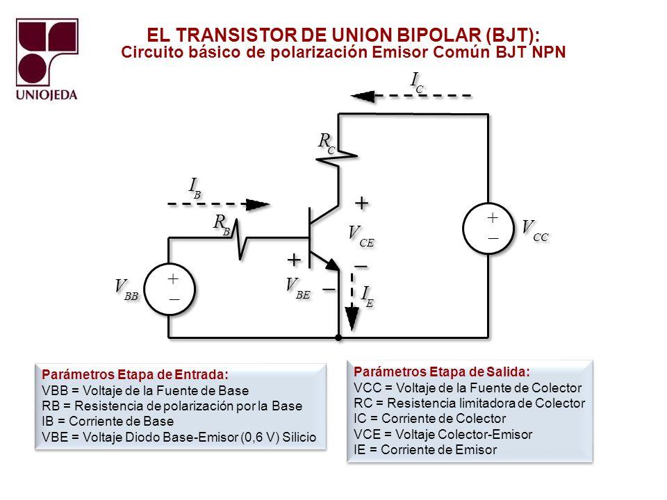 EL TRANSISTOR DE UNION BIPOLAR (BJT): Curva característica del BJT y Zonas de Operación Zona Saturación Zona Corte Zona Activa Punto de Operación (Q) Recta de Carga