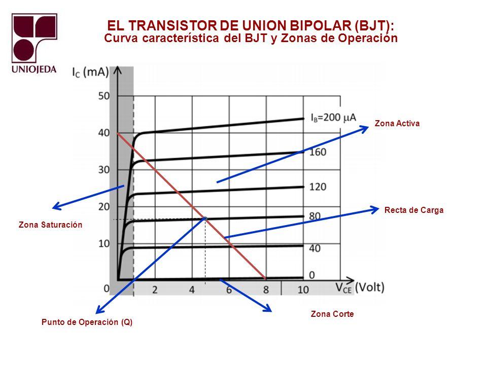 EL TRANSISTOR DE UNION BIPOLAR (BJT): Funciones básicas del BJT en Emisor Común Amplificación: BJT Trabajando en la Zona Activa Conmutación: BJT Trabajando en las Zonas de Corte y Saturación