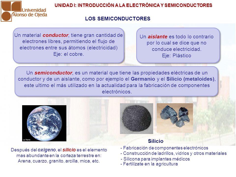 UNIDAD I: INTRODUCCIÓN A LA ELECTRÓNICA Y SEMICONDUCTORES UNIDAD I: INTRODUCCIÓN A LA ELECTRÓNICA Y SEMICONDUCTORES SEMICONDUCTORES (CRISTAL DE SILICIO) En equilibrio (Aislante) Electrones libres y zona de conducción.